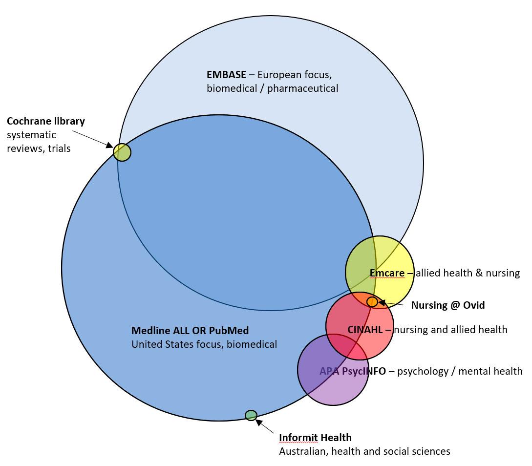 Databases overlap